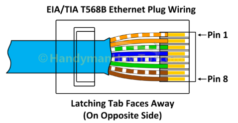 Hoe neeneenr Dreeneend een Ethernet Plug